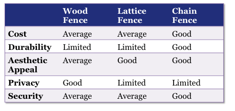 comparison of wood lattice and chain linked fencing