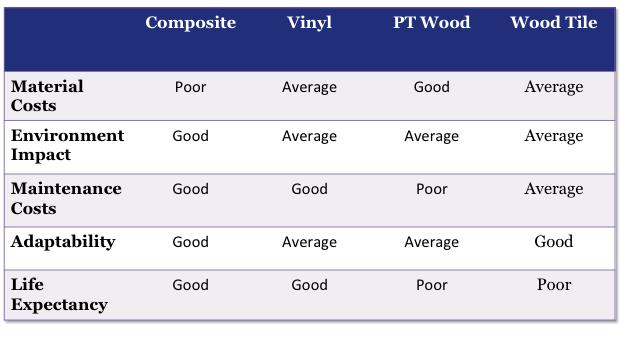 Comparison of wood tile composite vinyl deck materials for Composite decking comparison